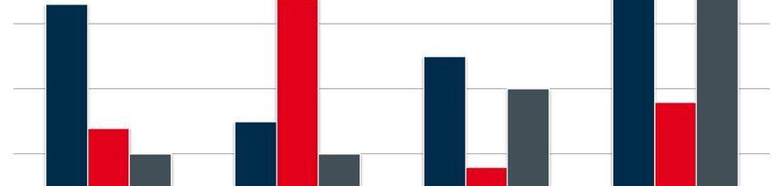 Daten    und Fakten zur Bremer Wirtschaft