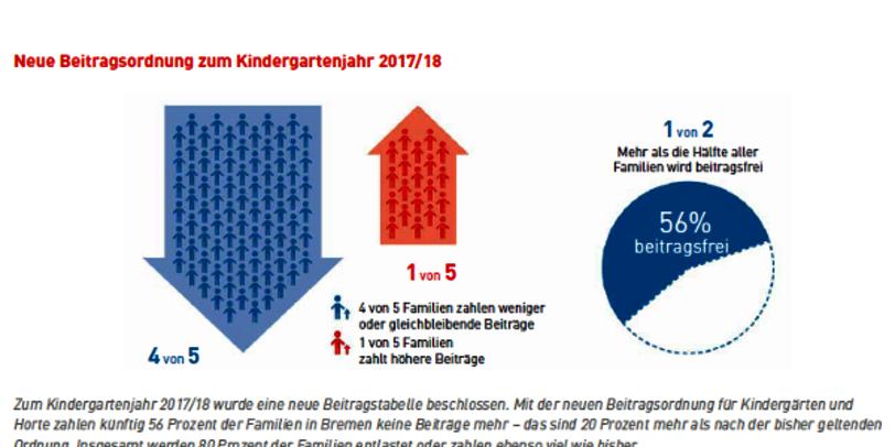 Neue Beitragsordnung zum Kindergartenjahr 2017/18