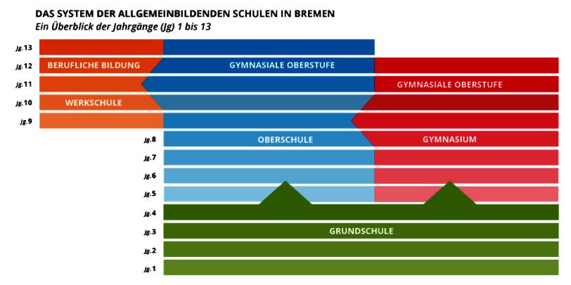 Grafik zum Bildungssystem