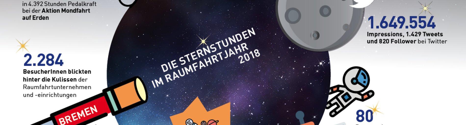 Grafik mit Zahlen zum Raumfahrtjahr Bremen STERNSTUNDEN 2018
