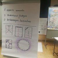 Flipchart mit Zeichnungen