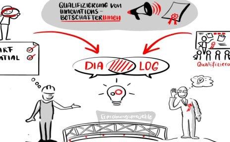 Brelogik Sketch Qualifizierung von Innovationbotschafter*innen Bedarfspotenzial Qualifizierung Dialog zwei Männer zwischen Brücke