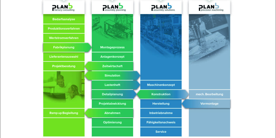 Plan B Automatisierung GmbH