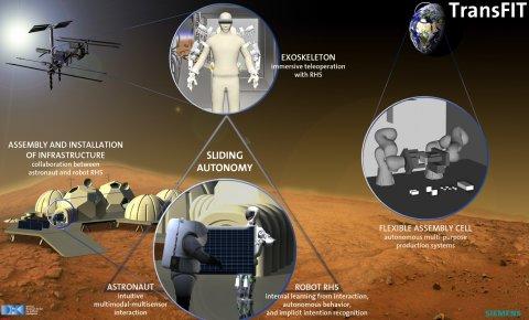 Eine Grafik zeigt die Kooperation von Mensch und Maschine.