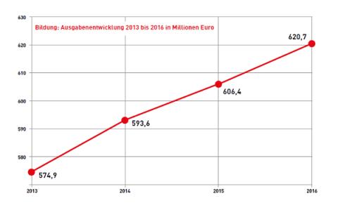 Ausgabenentwicklung für Bildung von 2013 bis 2016 in Millionen Euro.
